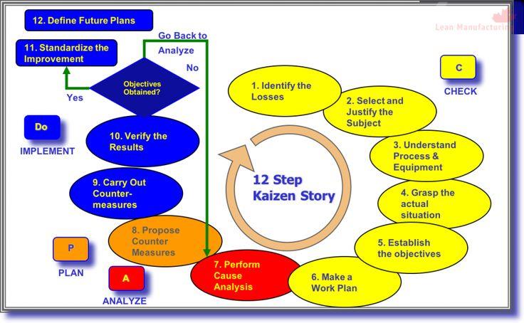 12 Step Kaizen Story