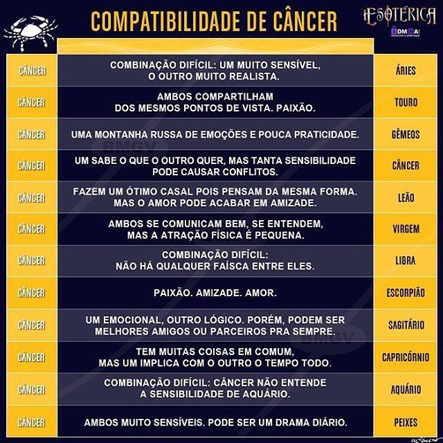 compatibilidade de câncer