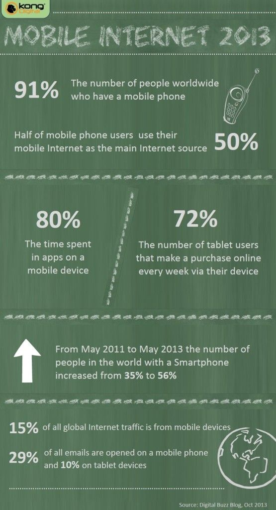The Rise of Mobile Internet in 2013
