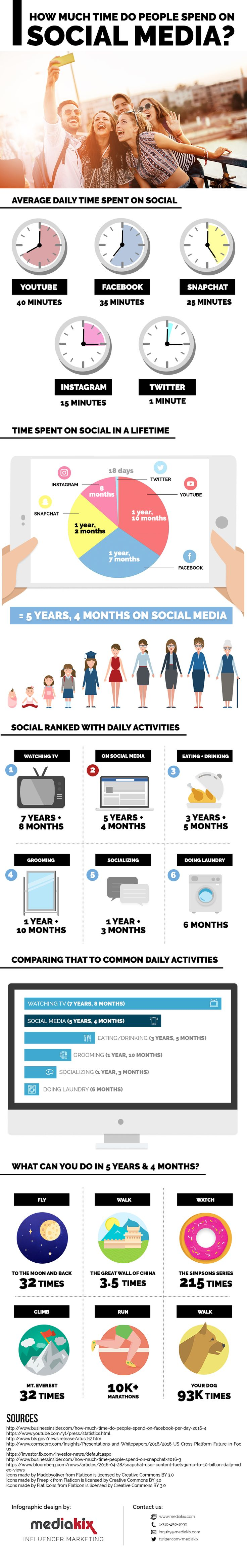How Much Time People Spend on Social Media in a Lifetime [Infographic]  - @socialmedia2day