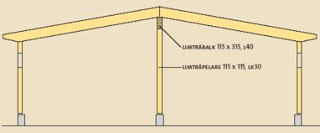 Bygg ett garage - byggbeskrivning | Beijer Byggmaterial AB