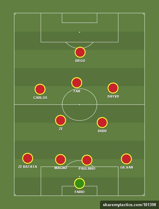 SÃO MIGUEL F.C TITULAR (4-2-3-1) - Football tactics and formations - ShareMyTactics.com