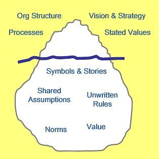 "The Culture Change Iceberg Model - By developing specific innovation-focused behaviors – behaviors targeted at addressing the ""below the surface"" roots of culture – it becomes possible to shift an organizational culture away from risk aversion and toward risk taking, away from insular thinking and toward external exploration, and away from a ""not invented here"" attitude and toward one of ""open innovation""."