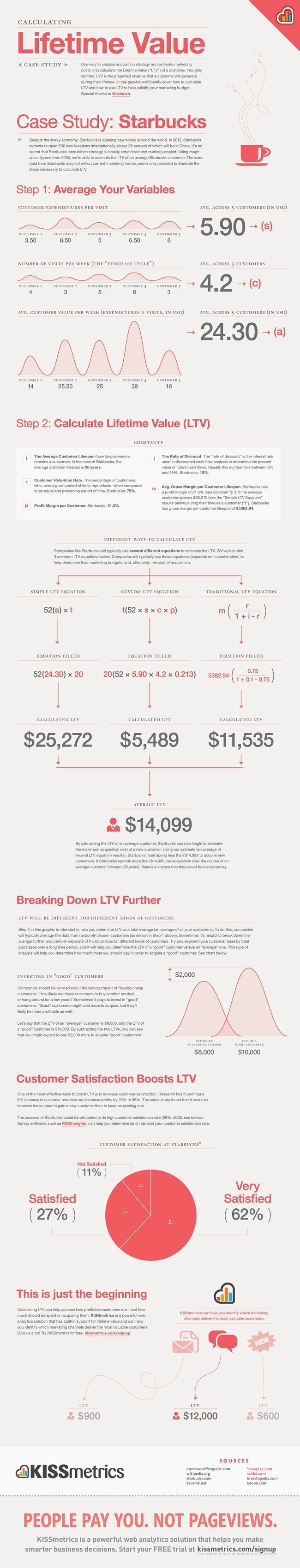 Learn how to calculate customer lifetime value (LTV) with this infographic from @KISSmetrics, via @HubSpot