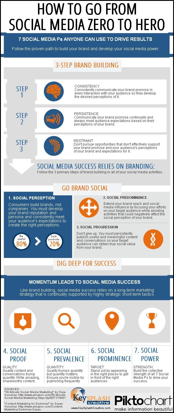 How to go from Social Media Zero to Hero #Infographic