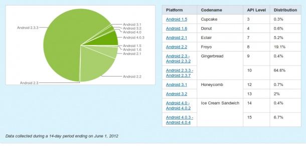 Frammentazione Android: a giugno 2012, Gingerbread al 65%