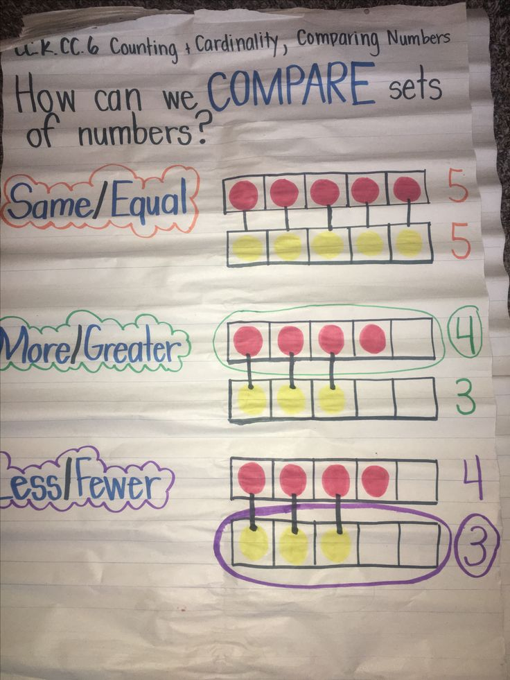 Comparing Sets of Numbers: Anchor Chart