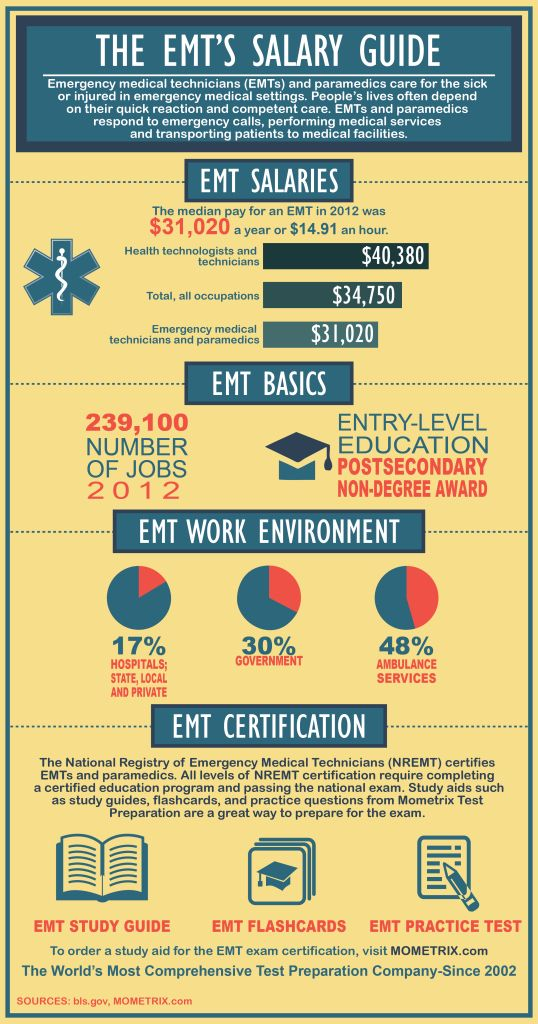 The EMT's Salary Guide: Emergency Medical Technician's (EMTs) and paramedics care for the sick or injured in emergency medical settings. People's lives often depend on their quick reaction and competent care. EMT's and paramedics respond to emergency calls, performing medical services and transporting patients to medical facilities.