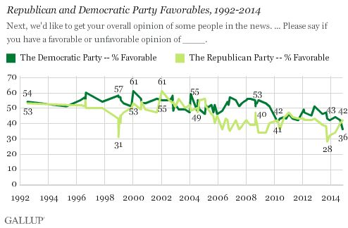 Gallup Poll: Democrats Approval Rating Hits All-Time Low, 36%… IF someone still calls their self a democrat---they really do belong with the party of the 'stupid'.
