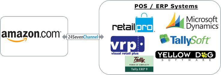 Integrate marketplaces (Amazon, eBay, Souq, Sears, Rakuten, Google Shopping, etc) with Point of Sale (#RetailPro, #RMS, Tally.ERP9, VRP, #TallySoft, YellowDog).