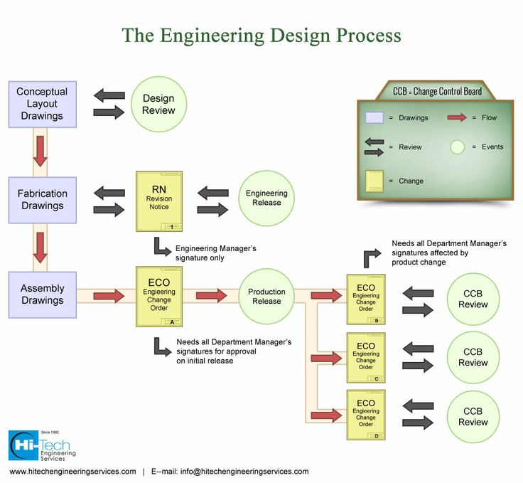 Every stage of product design and development involves multiple engineering design processes. Spanning through these stages helps address critical ...