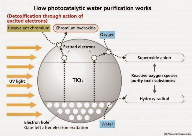 Panasonic: Photocatalytic Water Purification Technology with zeolite