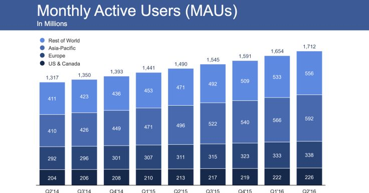 Facebook crushes Q2 earnings, hits 1.71B users and record share price by https://techcrunch.com/2016/07/27/facebook-earnings-q2-2016/