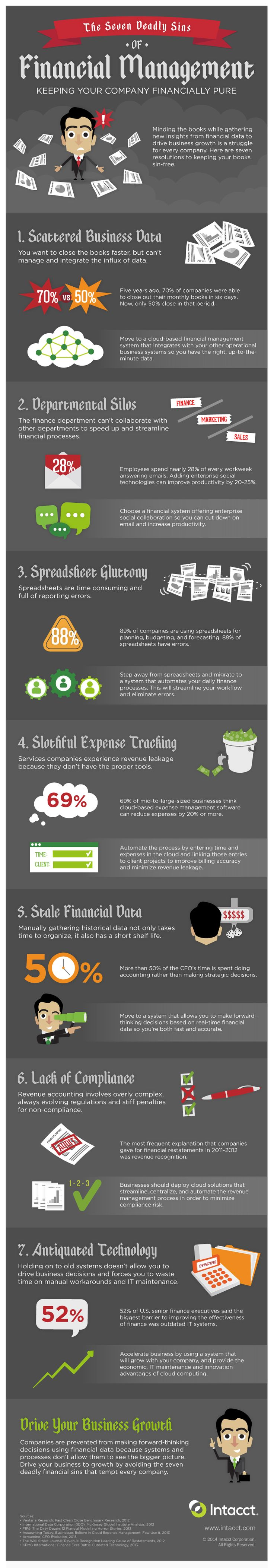 Intacct Seven Sins of Financial Management. Please visit my website #TrushaDesai.com