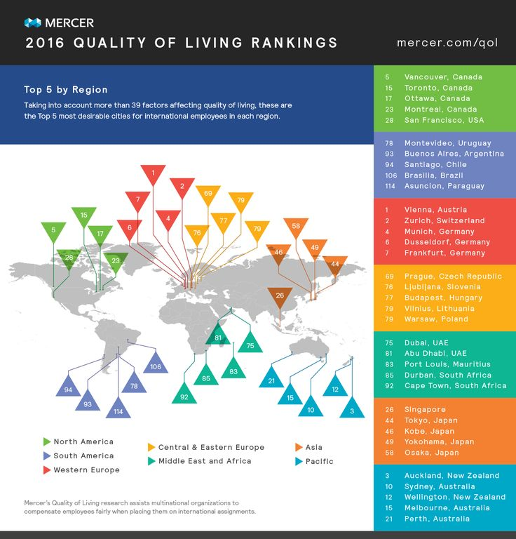 infographic- Taking into account more than 39 factors affecting quality of living, these are the top 5 most desirable cities for international employees in each region.