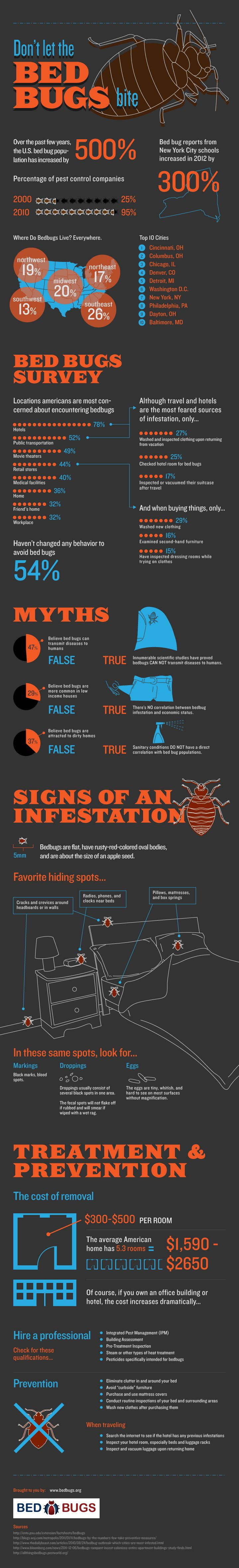 Creepy Critters, an educational bed bugs graphic. so gross though, i feel like they are everywhere