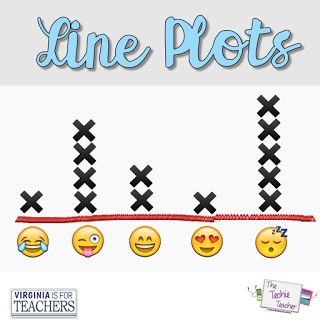 Digital line plot practice. Check out these ACADEMIC ways you can use the digital tool, emoji.ink, in the classroom.