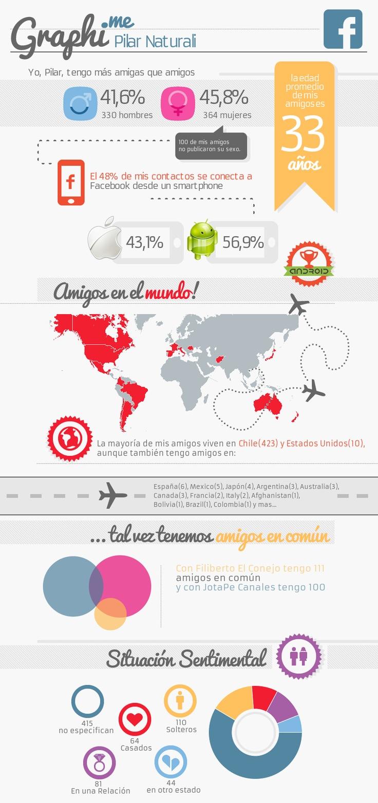 Graphi.me - Pilar Naturali #infografía