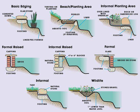Pond landscaping, Diy pond, Pond plants, Swimming pond, Pond water features, Ponds backyard - voorbeelden randafwerking vijver -  #Pondlandscaping