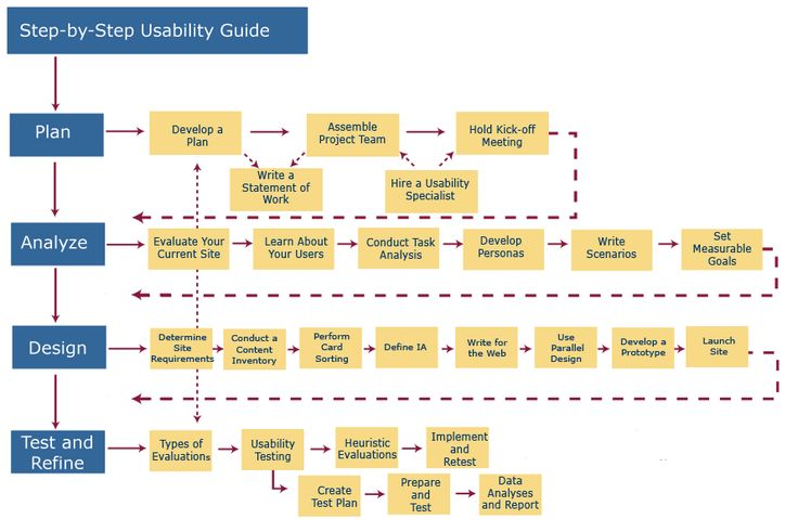Step-by-step guide for a human-centered approach to designing websites or other interfaces, from usability.gov