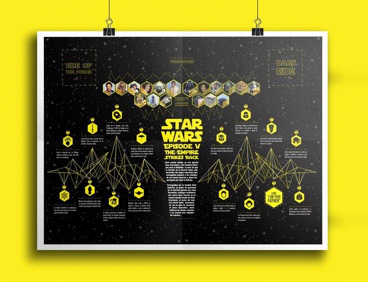 Infografía basada en Star Wars Episodio V