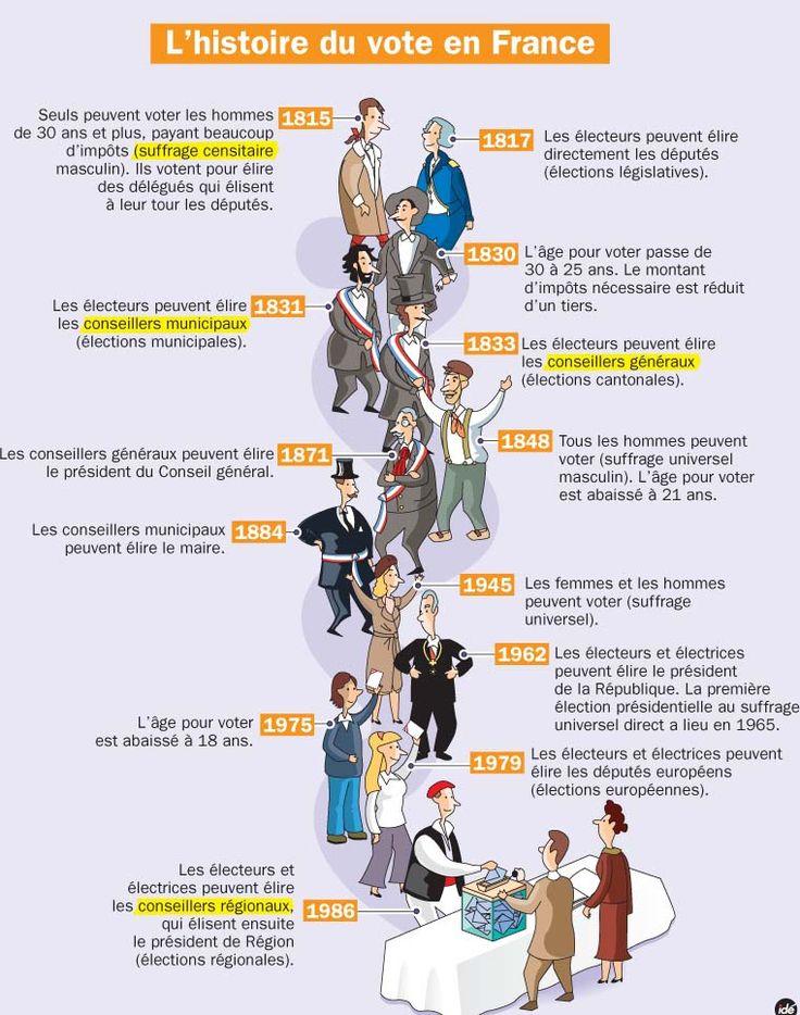 Fiche exposés : L'histoire du vote en France