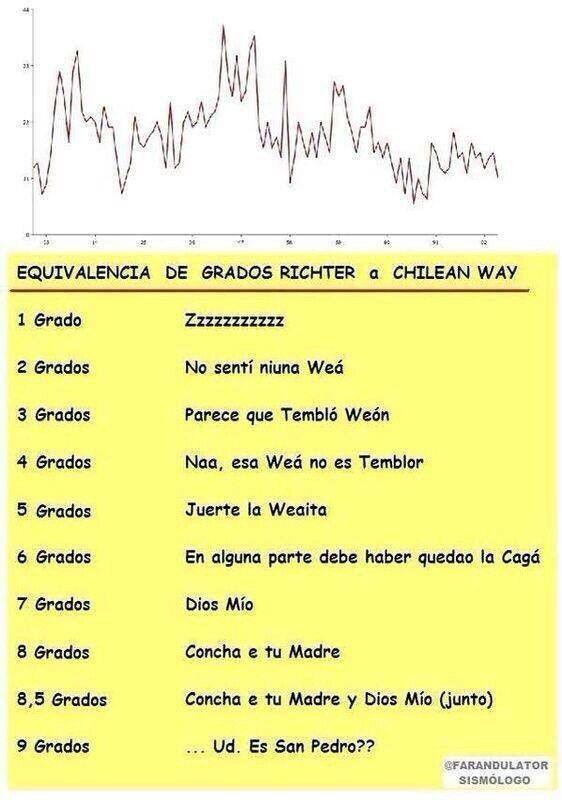 Escala de seismo o sismo para los chilenos jajajajaja