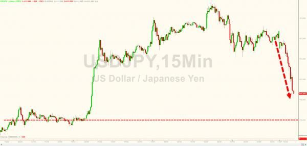 Is It Over? Dow Futures Drop As USDJPY Tumbles Most Since July - http://www.thefringenews.com/is-it-over-dow-futures-drop-as-usdjpy-tumbles-most-since-july/