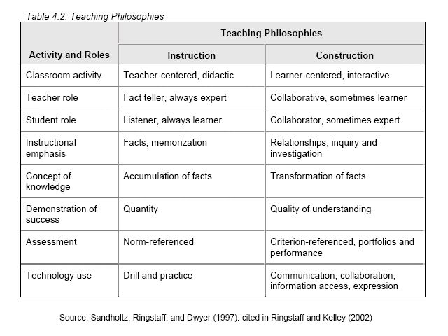 1000 images about teaching philosophy on pinterest it is portal