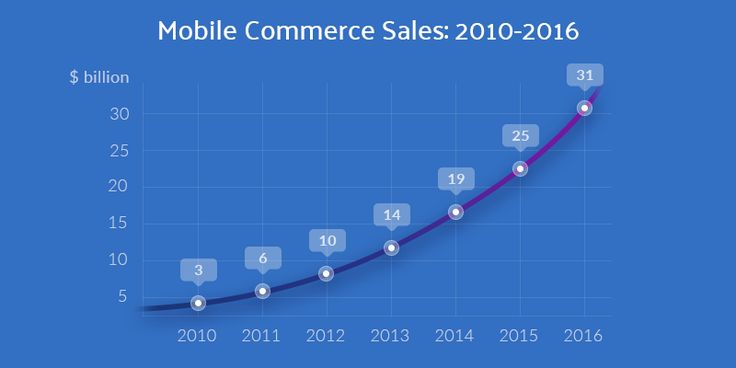 Is Mobile Commerce Growth Really Happening?