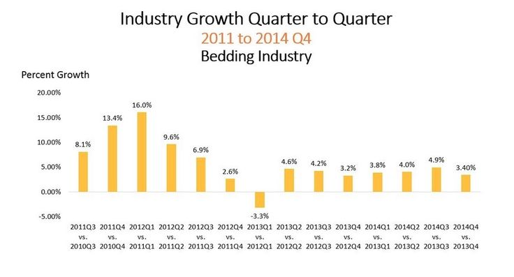 Industry Growth Quarter to Quarter - 2011 to 2014 Q4: Bedding