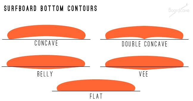 surfboard bottom contours