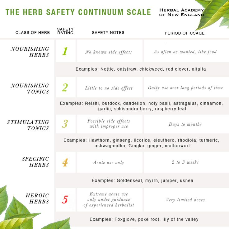 Using Tonic Herbs for Health and The Herbal Academy's Herb Safety Continuum Scale