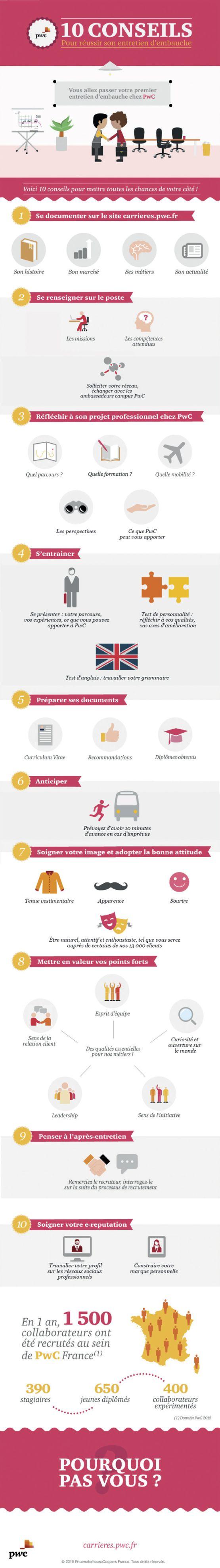 10 conseils pour réussir son entretien d'embauche