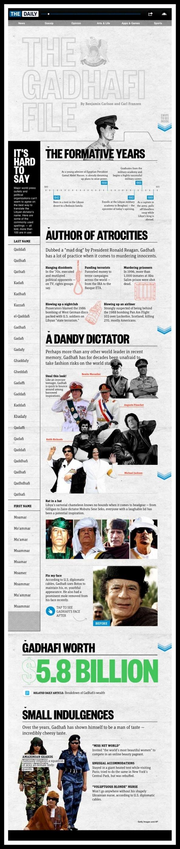 The Gadhafi File - Infographic