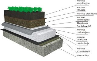 TECHNOLOGIE BUDOWLANE  : Wykonanie Dachu Odwróconego -Warstwy