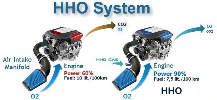 Tecnologia HHO