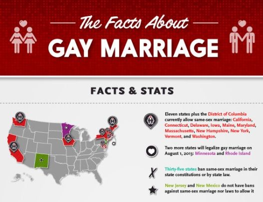 Gay Marriage Fact 37
