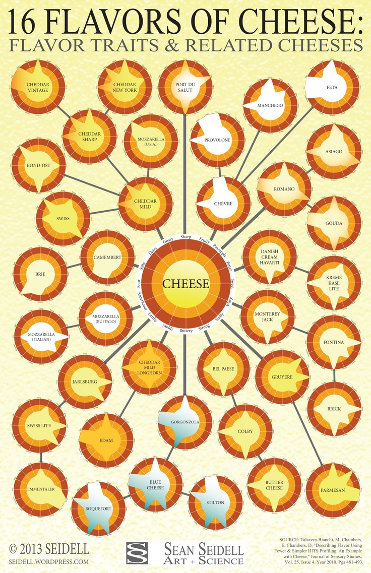 16 flavors of cheeses