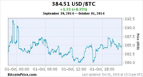 Live BTC/USD price chart