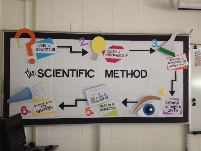 middle school bulletin board ideas | Bulletin Boards Galore!
