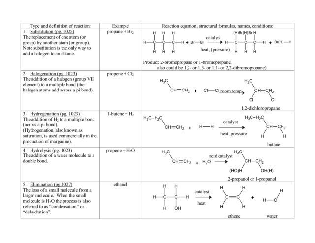 Organic Chemistry Reactions Worksheet | Lesson Planet