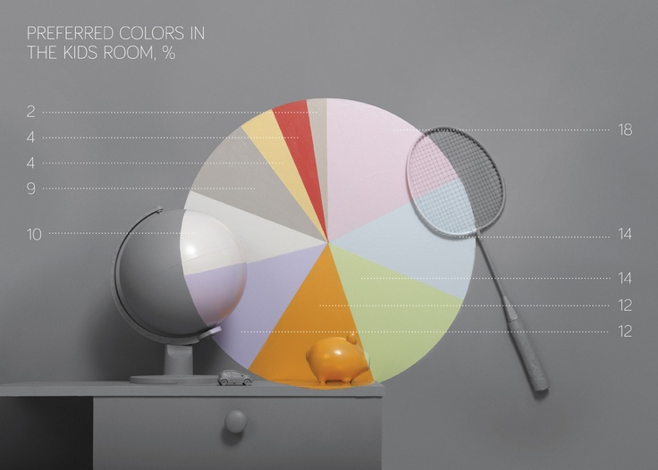 Preferred Colours in Kids Rooms / En Sevilen Çocuk Odası Renkeri