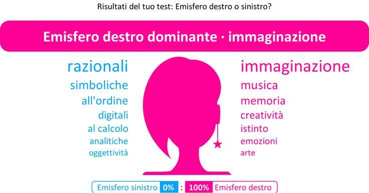 Risultati del test: Emisfero destro o sinistro? 【Emisfero sinistro (0%) : Emisfero destro (100%)】(Emisfero destro dominante · immaginazione)