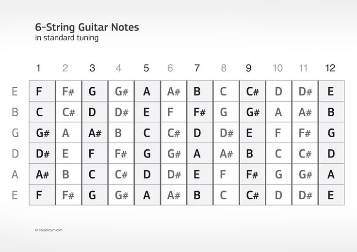 Guitar Fretboard Diagram Printable