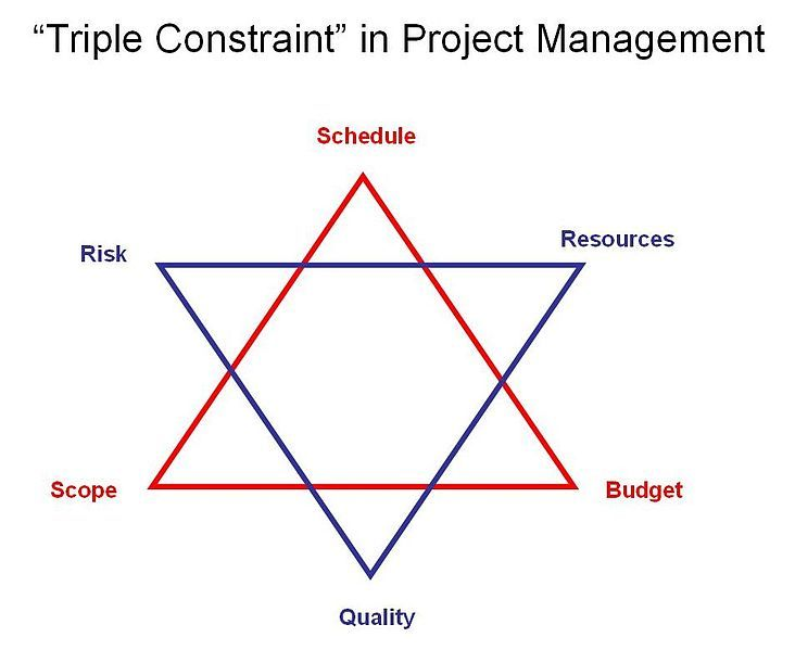 Triple Constraint In Project Management Risk Quality Schedule