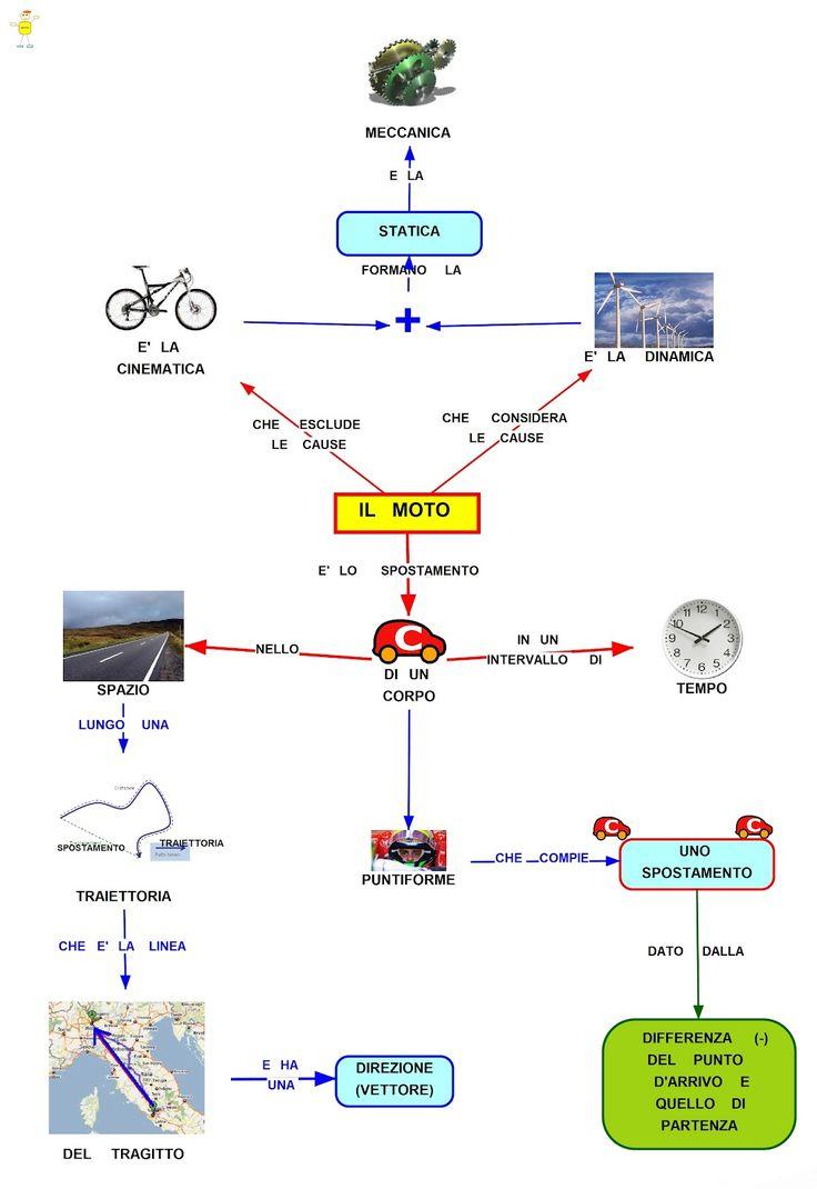 Mappa Concettuale: Il moto #riassunto #lezione #fisica