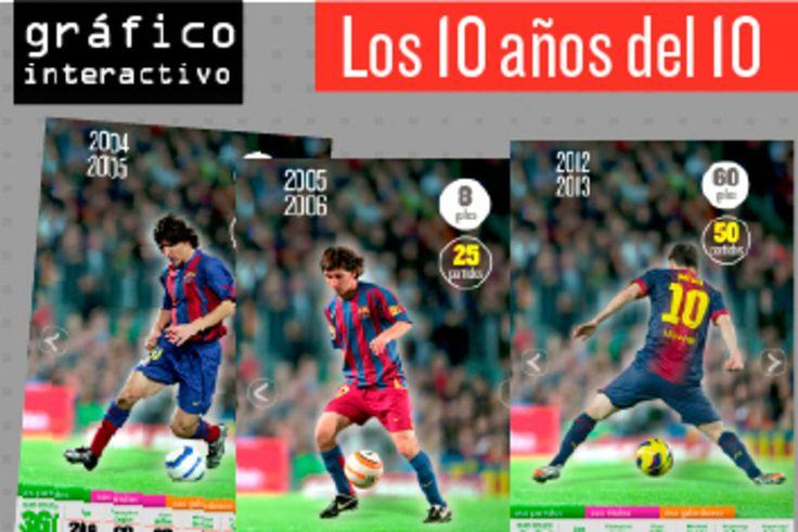 Los 10 años de Messi en el Barça en números: Este viernes se cumple una década del debut oficial del crack azulgrana y aquí puedes ver todos los números de todos estos años llenos de éxitos.