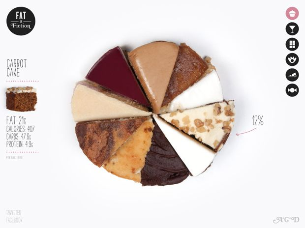 : Web Design, Pies Charts, Graphics Design, Carrots Cakes, Anna Brooks, Infographic, Info Graphics, Given Visual, Food Cakes