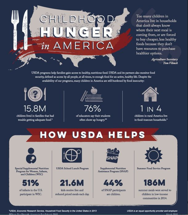 Childhood Hunger in America Infographic. #poverty #ruralhunger #SNAP #schoollunch #childhoodhunger #lesshealthyfoods #poverty #summerfoodprogram  USDA Partners with University of Kentucky to Establish National Rural Child Poverty Nutrition Center Investment Continues Administration's Commitment to Address Hunger and Poverty in Rural America #education